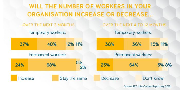 Hive360 - Temporary worker retention